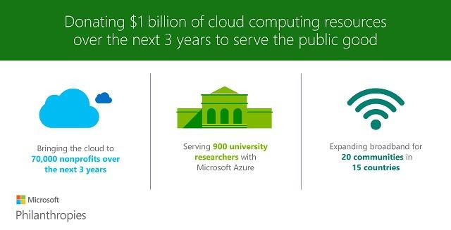 Microsoft doou mil milhões de dólares em serviços cloud