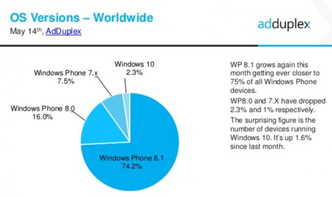 Número de usuários utilizando Windows 10 Mobile Insider Preview triplicou no ultimo mês Id128059