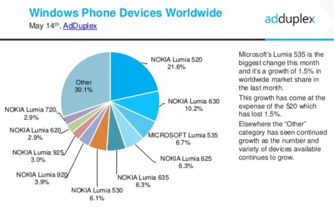 Número de usuários utilizando Windows 10 Mobile Insider Preview triplicou no ultimo mês Id128064